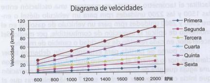 Diagrama de velocidad según las revoluciones por minuto RPM del motor