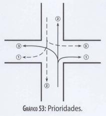 Niveles de prioridad en el movimiento directo y en el giro hacia izquierda y derecha
