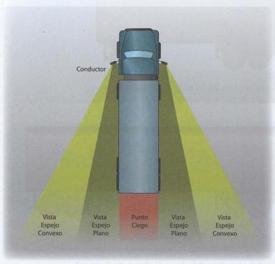 Vista espejo convexo y plano y punto ciego de los vehículos voluminosos