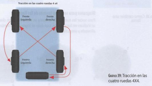 Rotación de las ruedas en vehículo con tracción en las cuatro ruedas 4x4