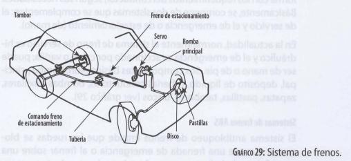 Sistema de frenos de un auto con freno de estacionamiento, tambor y pastillas