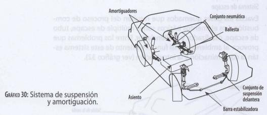 Sistema de suspensión del auto con amortiguadores y ballesta
